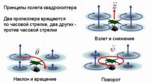 Принцип действия квадрокоптера